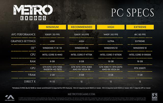 Metro Exodus PC performance