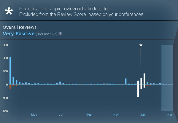 Off-topic review bomb Steam