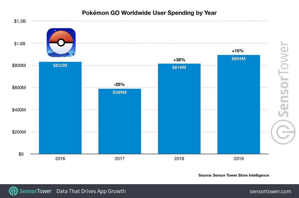 Pokemon GO user spending