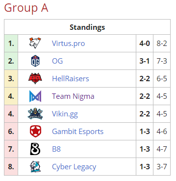 ESL Group A