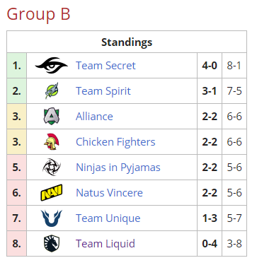 ESL Group B